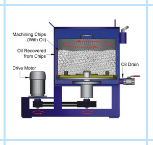 oil-recovery-centrifuge-working-principle